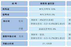"""대중제골프장…기재부 """"개선방안 마련"""", 국세청 """"실태조사"""""""