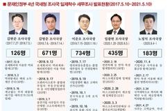 문재인정부 국세청 조사국장, '불공정·특혜·역탈'에 조사 방점
